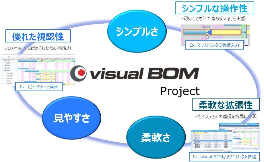 Visual BOM/Project の製品コンセプト