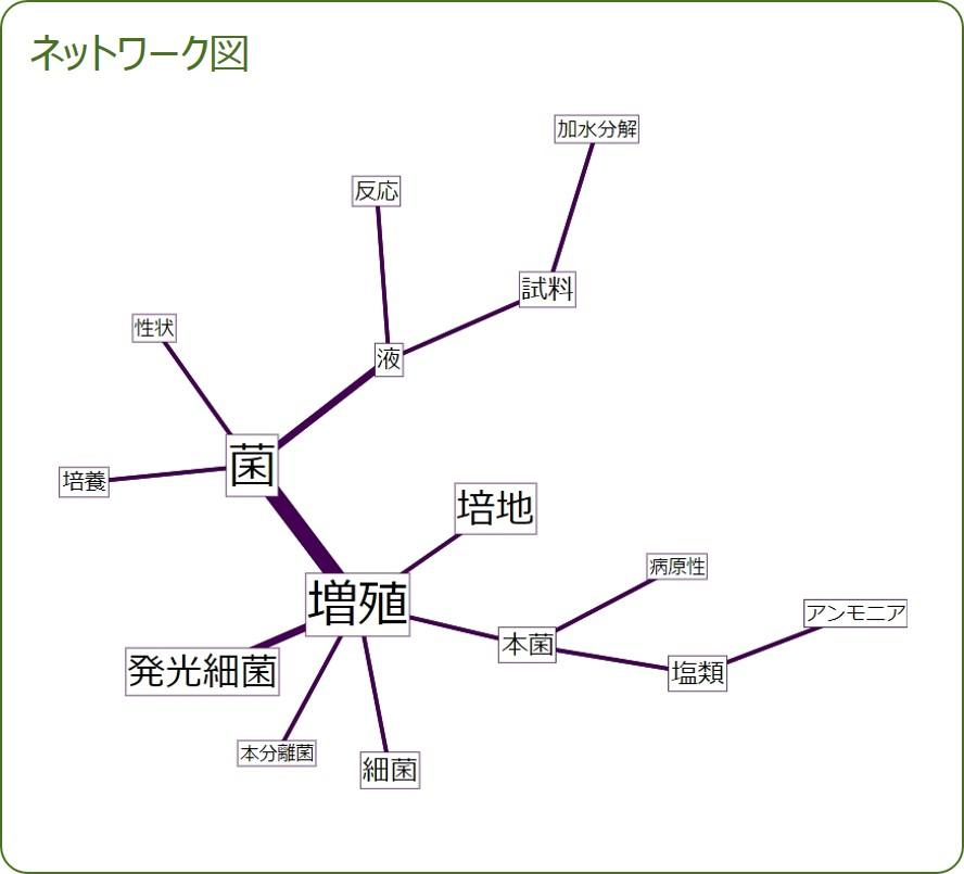 共起ネットワーク