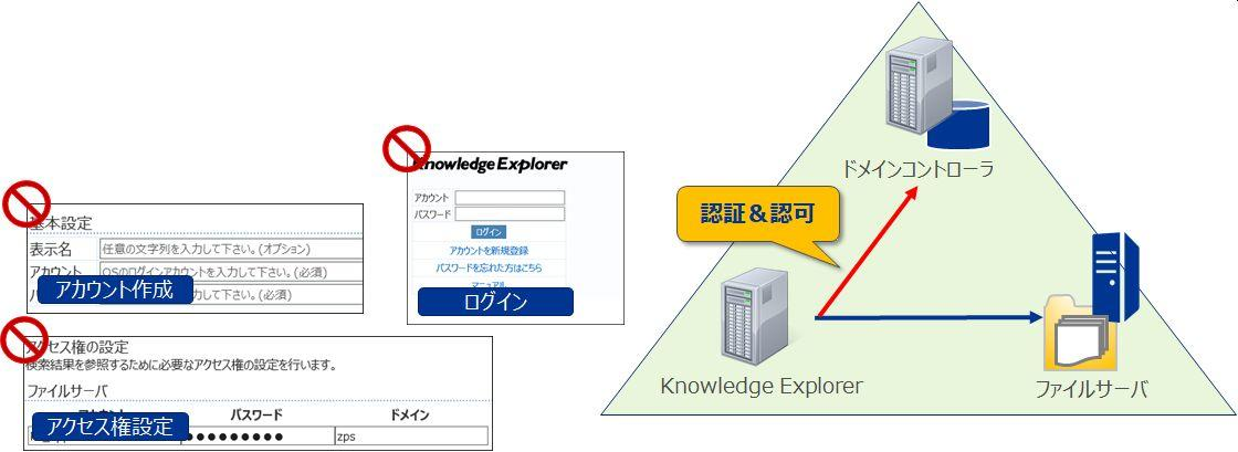 「Active Directory 連携」機能