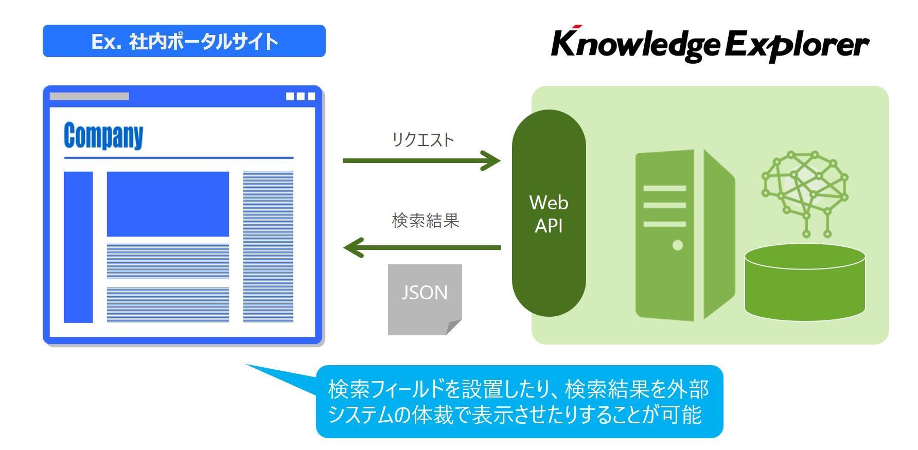 Web API による外部システム連携イメージ